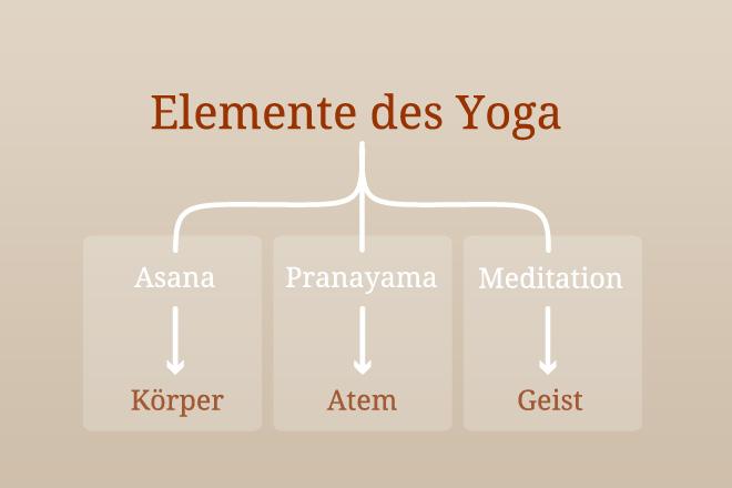 Elemente des Yoga